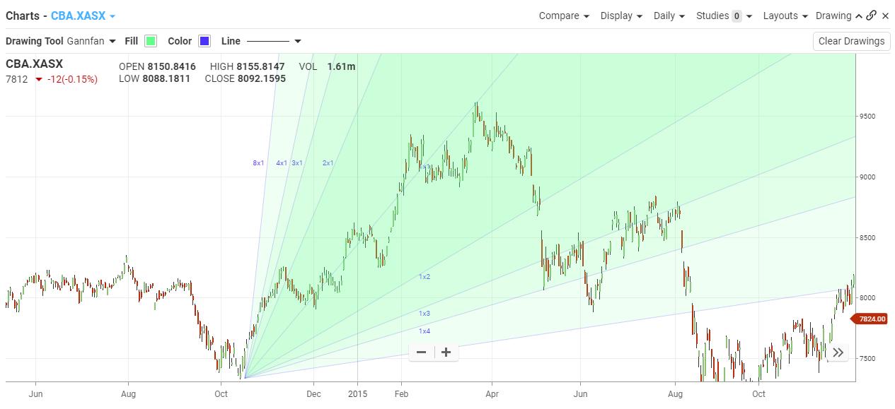 Gann - Bourse Data